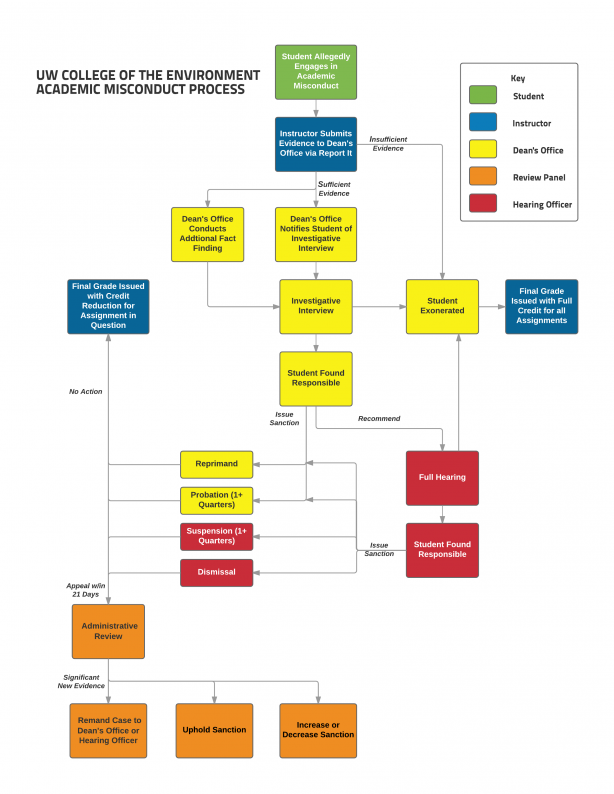 Academic misconduct policy and process college of the environment the following flow chart outlines key steps in the academic misconduct process thecheapjerseys Image collections