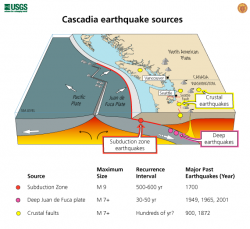 USGS produced graphic that displays different tsunami generating earthquake sources, as well as the potential earthquake magnitudes and recurrence rates.