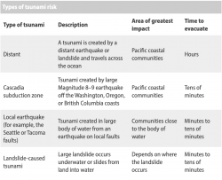 Chart created by the Washington Department of Natural Resources with information about different tsunami sources.